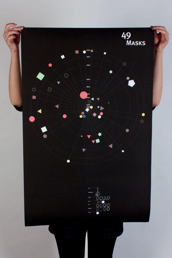 49 Masks infographic poster by Alessio Sciascia, via Behance