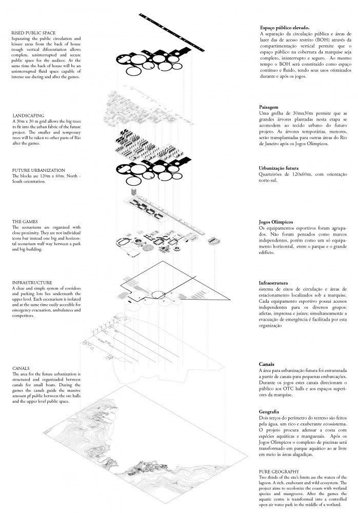 Rio 2016 Olympic Park Master Plan / LCLAOFFICE, Una Arquitetos, Grupo SP e República Arquitetos