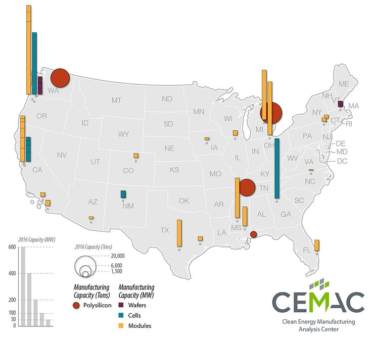 A map of solar manufacturing capacity in the United States reveals major manufacturing clusters in the Northwest and Great Lakes regions.