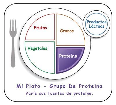 En primer lugar, mi plato nos dice que necesitamos proteínas todos los días. Cuando usted mira a su plato, una comida balanceada tendría un cuarto (1 / 4) de su plato lleno de proteína magra. La proteína representa la parte púrpura de  Mi Plato o la Pirámide Alimenticia.