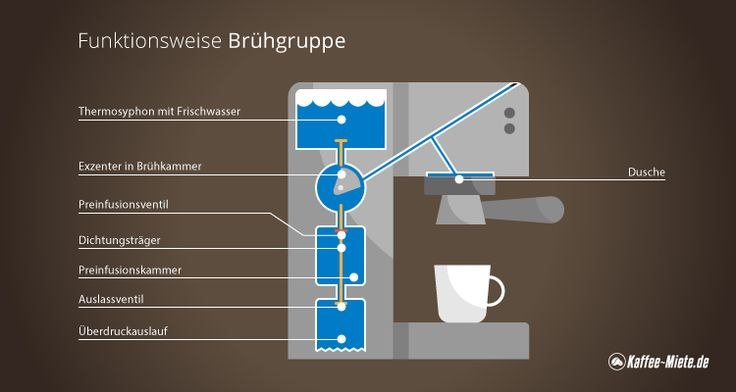 Wie funktioniert eigentlich ein Kaffeevollautomat? Hier erfährst du es!