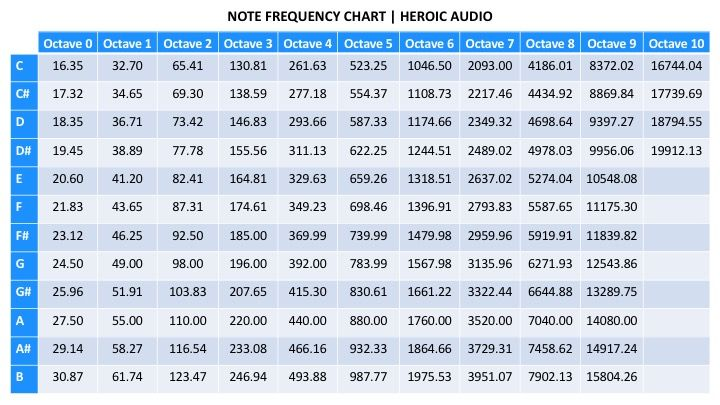 Note Frequency Chart Heroic Audio Jpg 720 405 Music Tutorials Music Mixing Music Mix