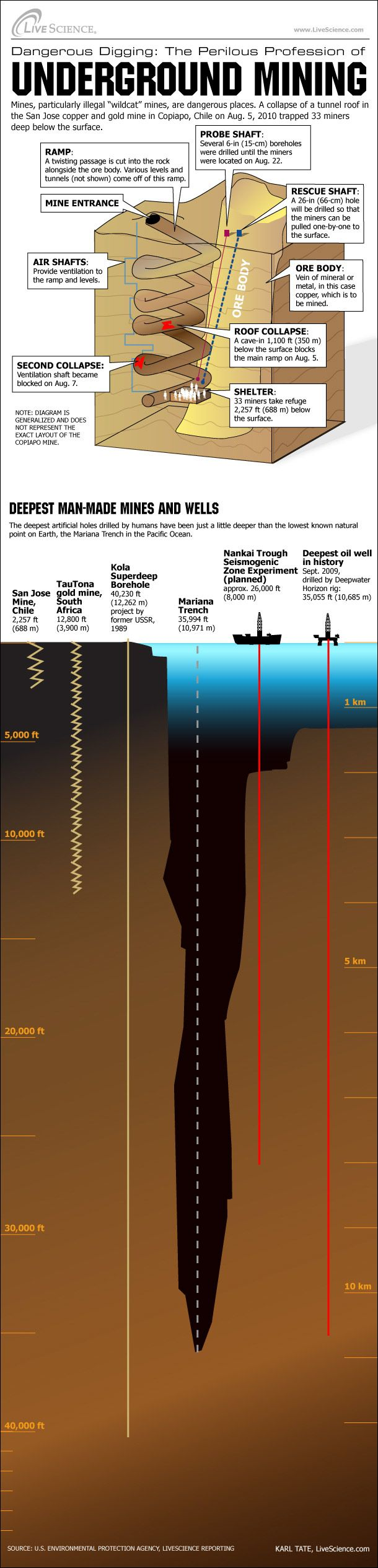 Mining, for Ore and for Oil - Underground Mining - Infographic - Chilean mine collapse