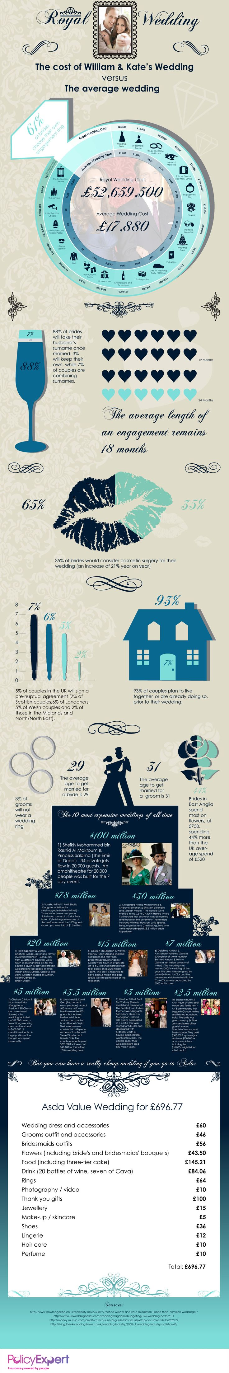 average price for wedding dj in new jersey%0A This infographic compares the cost of William and Kate u    s wedding with the average  wedding in the U  It also provides a list of the most expensive we