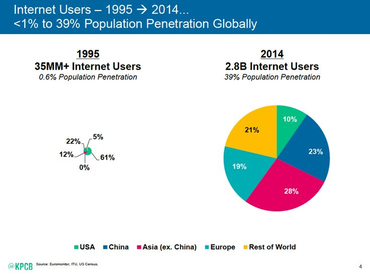 Mary Meeker's 2015 internet trends slides: ReCode.net