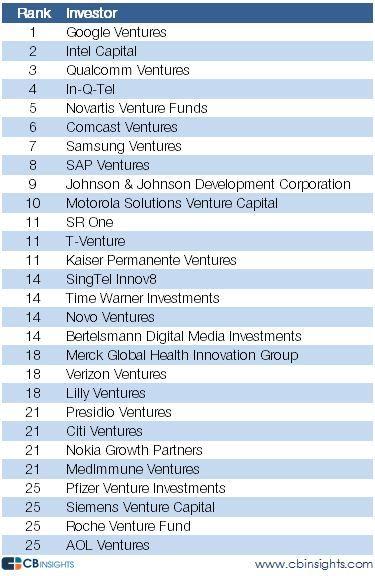 Google Ventures、世界で最も注目を集めるコーポレートベンチャーキャピタル | Tech Babies