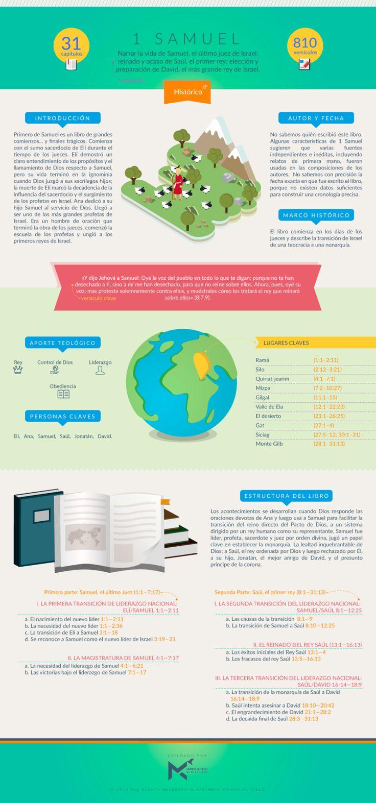 Infografía sobre el Primer libro de Samuel. #infobiblia Puedes descargar esta infografía aquí Síguenos en: Instagram | Facebook | Twitter