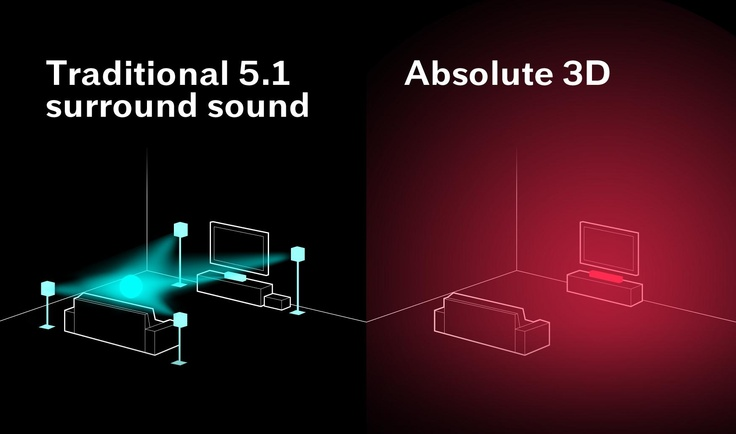 Absolute 3D Sound vs. Traditional 5.1 surround sound- you get it, right? http://www.sonicemotion.com