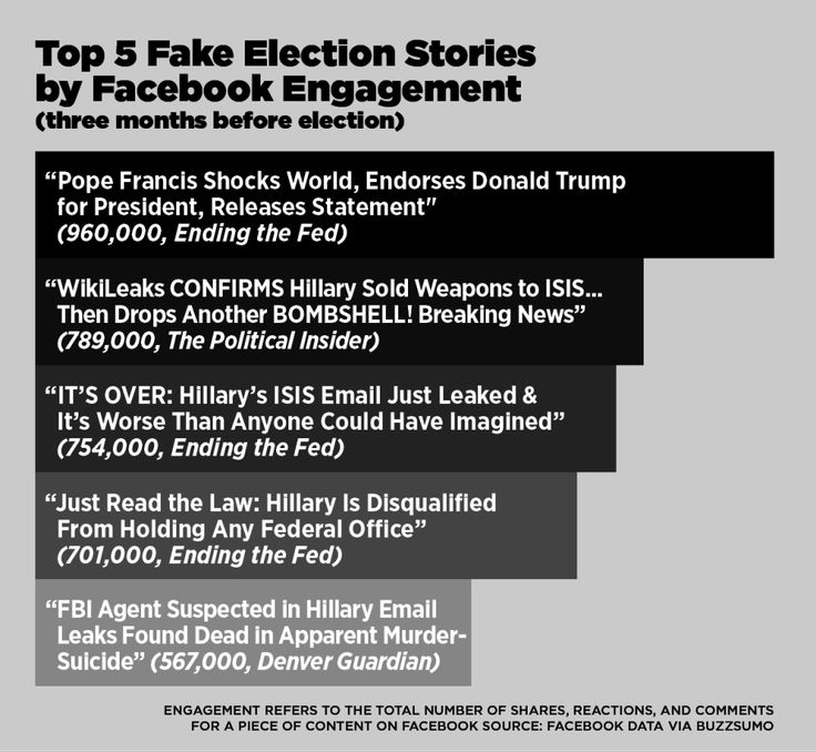 Fake Election News Outperformed Real Election News On Facebook