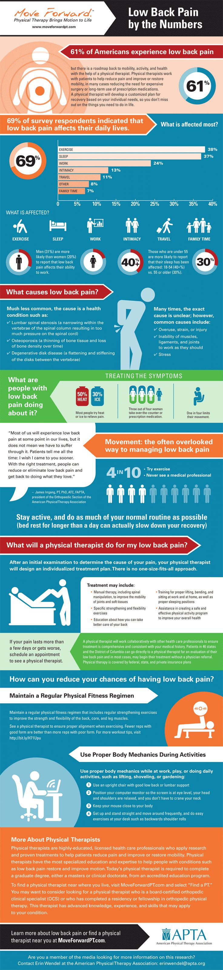 Are you one of the 61% of Canadians to suffer from low back pain?