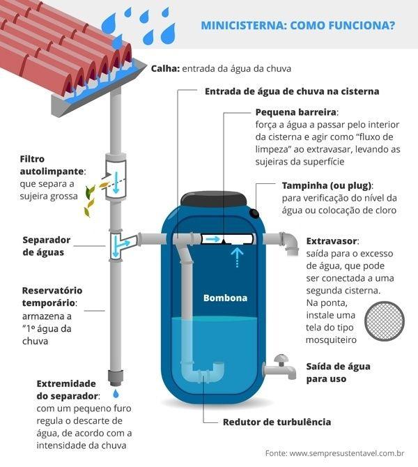 Com o volume reduzido nas torneiras de casa, o aproveitamento da água de chuva é apontado por especialistas como uma das alternativas para minimizar os efeitos da crise hídrica que atinge parte das cidades brasileiras, a exemplo da