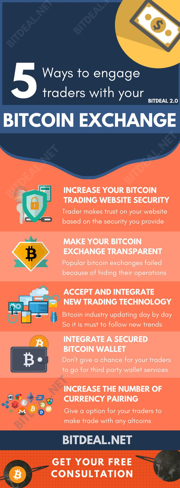 Popular bitcoin exchanges also losses their marketplace just becuase of not following the trends  technologies, and fails to engage customers! find out the easy ways to make your bitcoin exchange business to succeed!