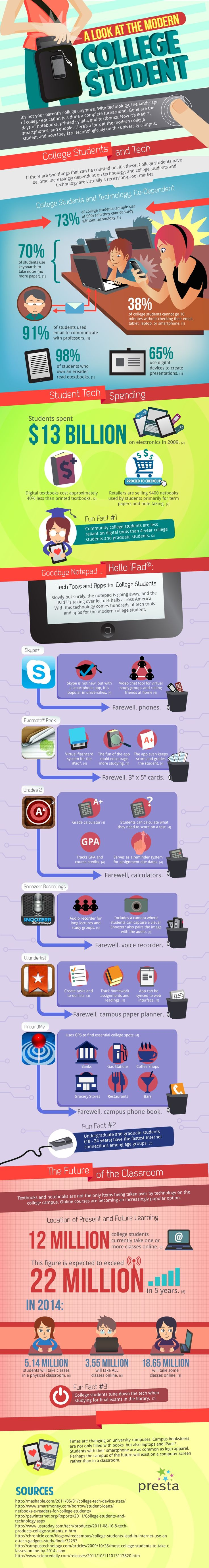 How technology has changed collegeStudy Habits, Colleges Life, Student Life, College Students, College Life, Social Media, Infographic, Colleges Student, Modern Colleges