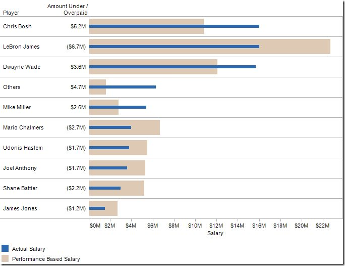 12 best DataViz Doable in Excel images on Pinterest Data - basketball evaluation form