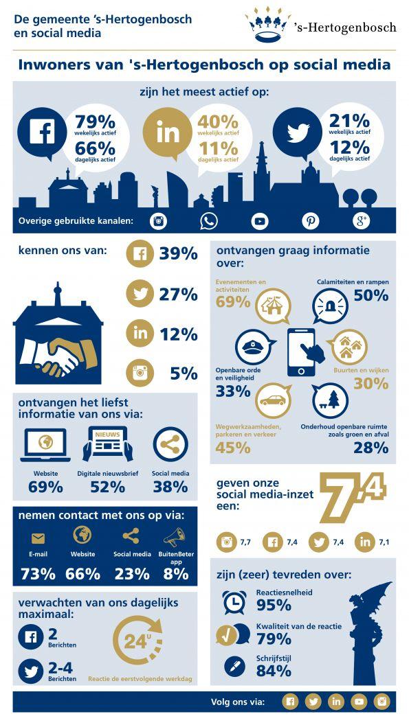 gemeente 's-Hertogenbosch op sociale media: infographic