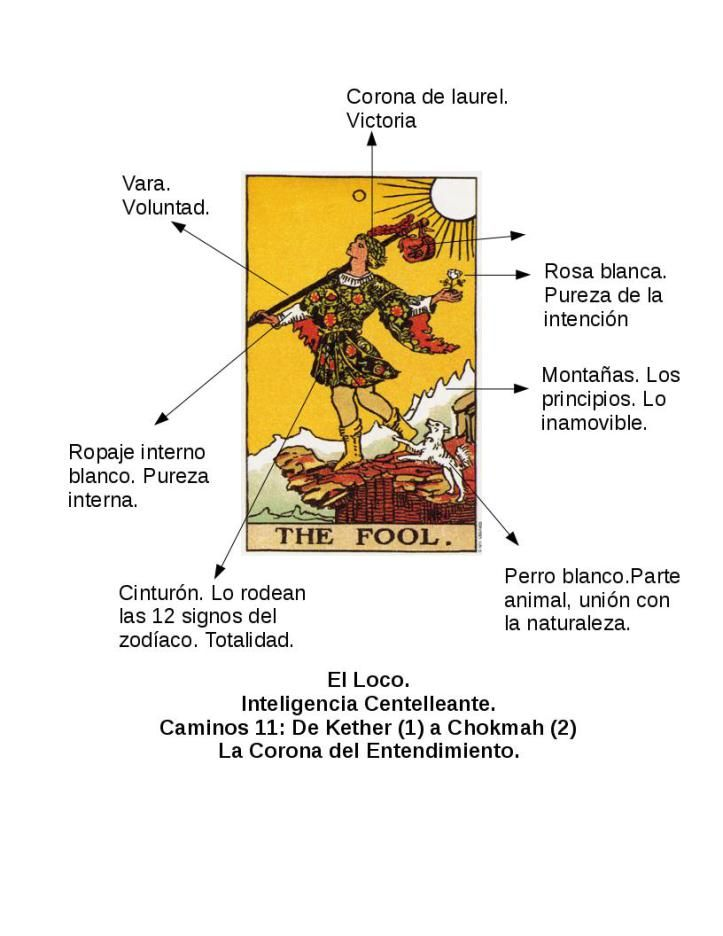 Viaje Por Los Arcanos El Loco Tarot Cartas Significado Leer El Tarot Tarot Arcanos