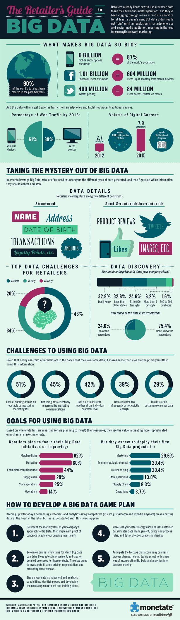 Guia do varejista para grandes dados. (Mídias Sociais, Facebook, Twitter e Google)