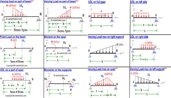 This free construction calculator can be operated online. It offers a useful software tool to measure bending moment and shear force at any phase of simply supported beam (devoid of overhangs) on the basis of point load, evenly allocated load, varying load and applied moments on the span or supports.