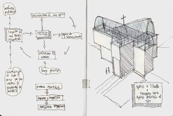 Mental map and sketch for the concept.