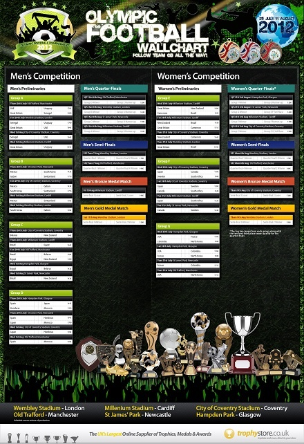 Olympic Football Wallchart Infographic From Trophy Store. Print off PDF to follow the Team GB Men's and Women's Tournements as they strive towards Olympic Glory.