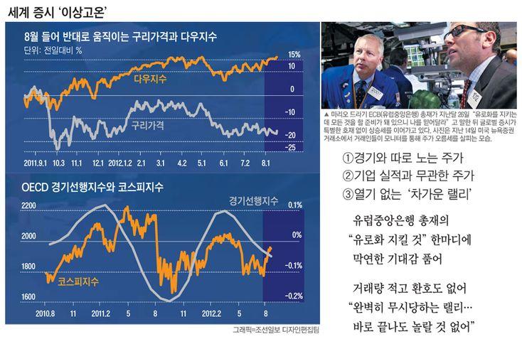 전 세계 경제가 어렵다고 아우성인데, 세계 주요국 증시가 연일 오르는 이상(異常) 랠리가 이어지자 고개를 갸우뚱하는 사람이 많습니다.