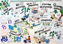 Image result for business model canvas