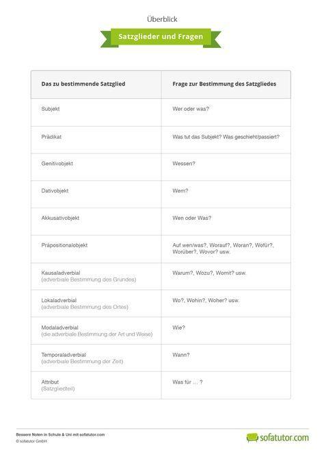 17 mejores ideas sobre Satzglieder en Pinterest : Englisch 4 klasse, Matemu00e1ticas de cuarto y Deberes