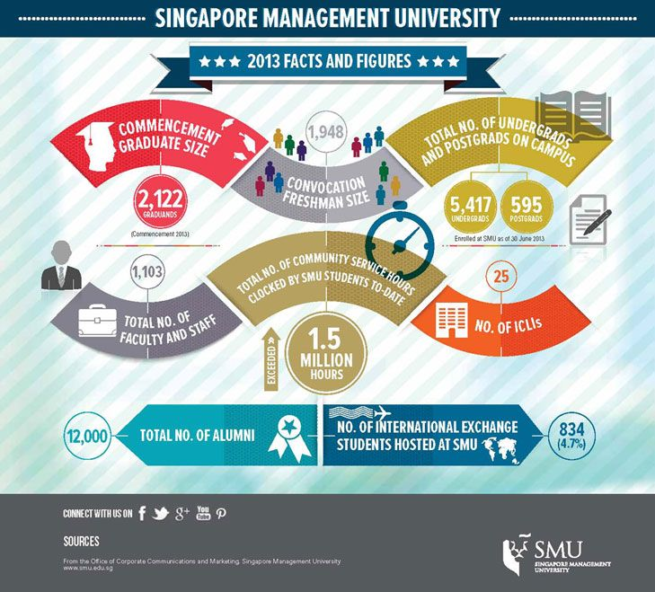Infographic The Key Economic Policies Put Forward By: 46 Best Images About Infographics- Singapore On Pinterest