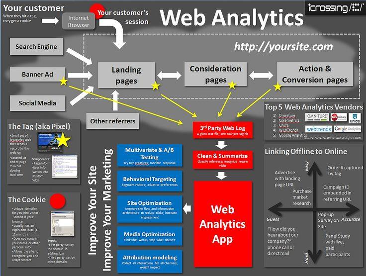 web analytics, landing pages, multivariate testing, A/B testing