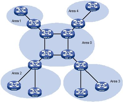 Information technology: OSPF (Routing Protocol)