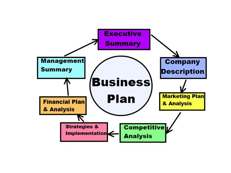 Financial Analysis Report Writing Business Plan Assignment Help Start Your Own Business With The Help .