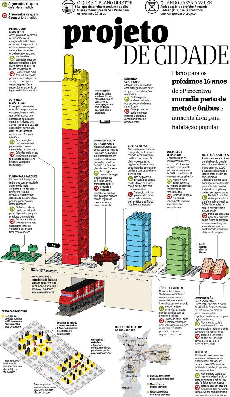 PLANO DIRETOR DE SÃO PAULO