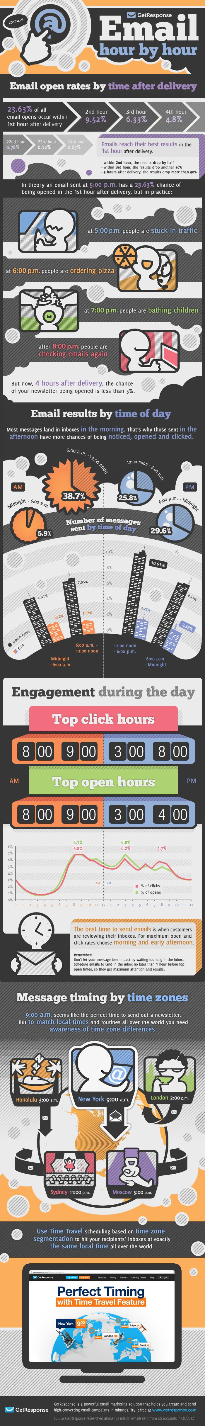 inforgraphic_Email_Opens_by_time_of_day.    Good tactical info on scheduling your email campaigns.  One consideration not mentioned is phone/chat coverage.  With such a high % of openings coming shortly after sending, take into account the availability & capacity of your staffing so you don't create spikes that cannot be serviced properly.