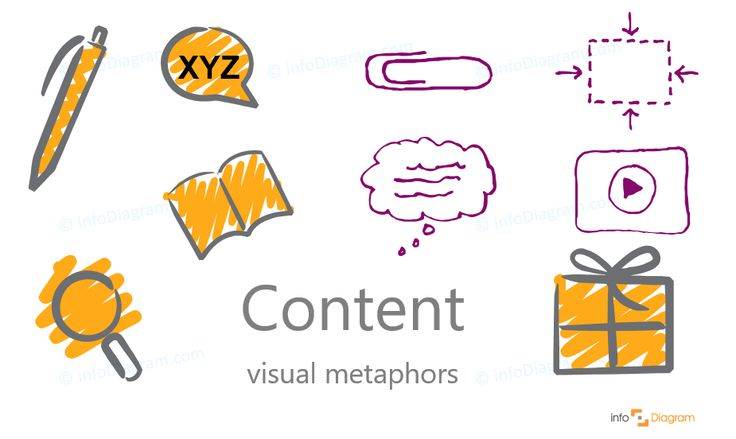 Content symbols - abstract concept visualization by PowerPoint. Writing pen, book, present, magnifying glass, clip, media, speech balloon, general content. Scribble editable infographics images.