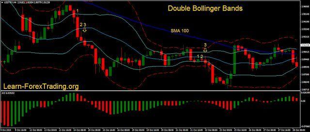Double Bollinger Bands With Awesome Learn Forex Trading Ethereum