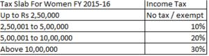 Income Tax Slab for Women FY 2015-16 AY 2016-17.png