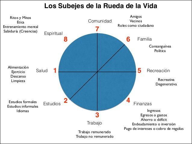 ... RUEDA DE LA VIDA. 7 ÁREAS. http://es.slideshare.net/YuriSerbolov/rueda-25286248