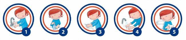 Stappenplan handen wassen