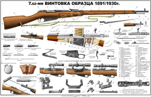 nice poster about the Mosin-Nagant