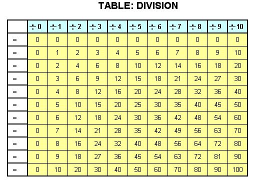 59 best maths p2 b4 images on pinterest for 11 division table