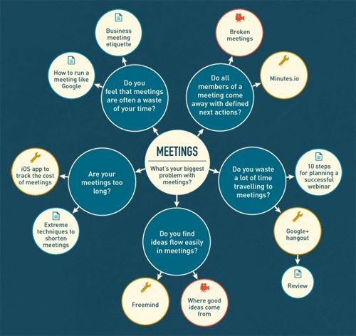 Best Run Your Meetings Images On   Communication