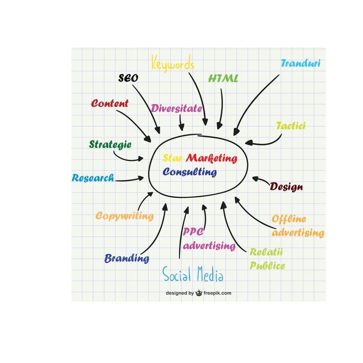 optimizare web timisoara seo timisoara  http://star-marketing.ro/seo-timisoara
