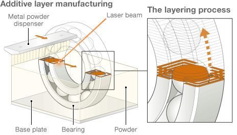 Amaze project aims to take 3D printing 'into metal age' http://www.bbc.co.uk/news/science-environment-24528306