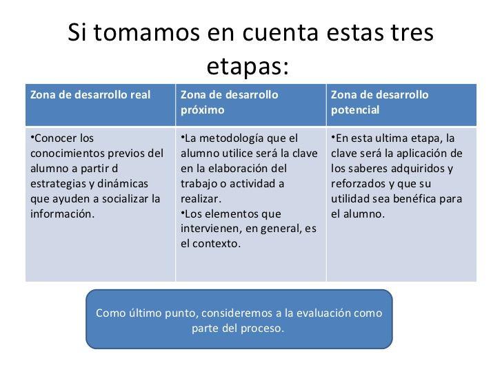 Educacion Fisica Teoria Socio Cultural De Vygotsky Teorias Del Aprendizaje Educacion Fisica Teoria De La Comunicacion