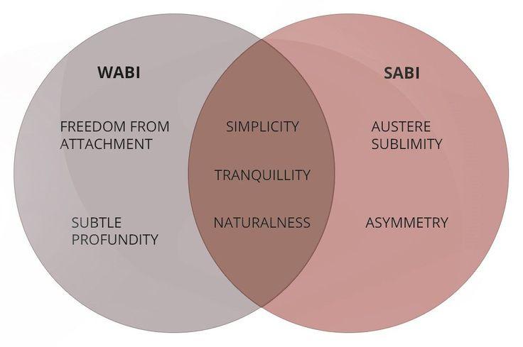 Image result for define wabi sabi