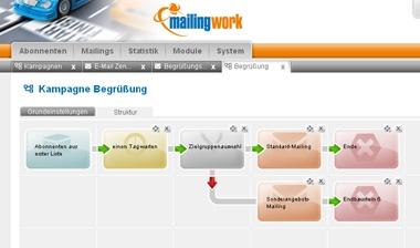 mailingwork KampagnenManager: Selbst umfangreiche Kampagnen können mit mailingwork 3.0 einfach erstellt werden.
