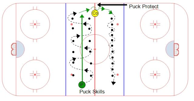 This station has three areas that can be set up for stickhandling drills, puck protection techniques, and puck skills. The station is set up in the neutral zone. The first station has large movements where players maintain puck possession. Next the players use a puck protection technique along the wall. The third drill is for player to work on quick hands.