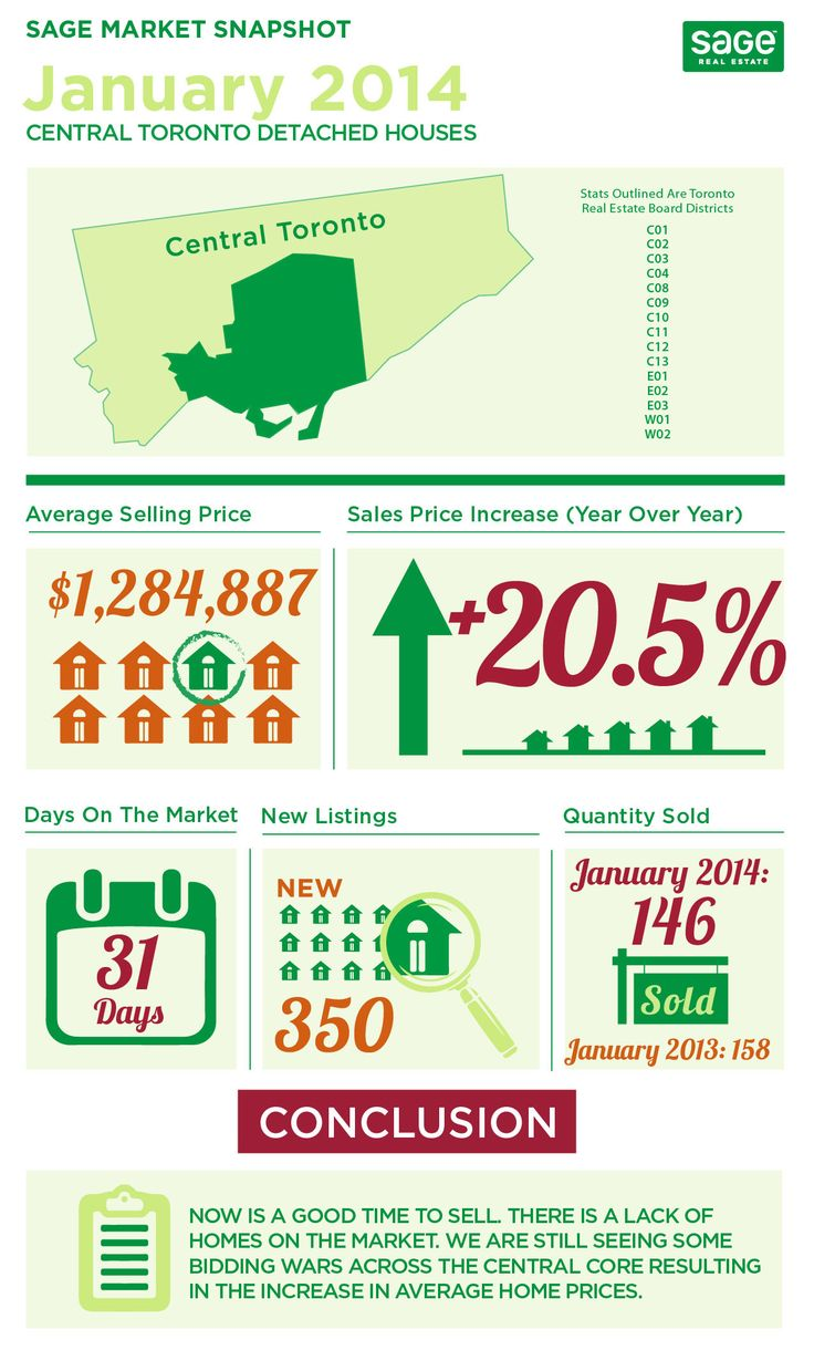 Toronto Real Estate Sales Stats Infographics January 2014  Here we go again!  The stats are in for January 2014 and the Toronto Real Estate Market machine keeps on going.  Here are some quick shots of infographics breaking down detached, semi/row homes and condos in central Toronto.