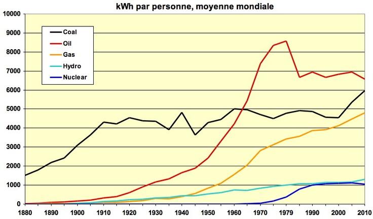 Conso mondiale d'énergie par personne (hors biomasse)