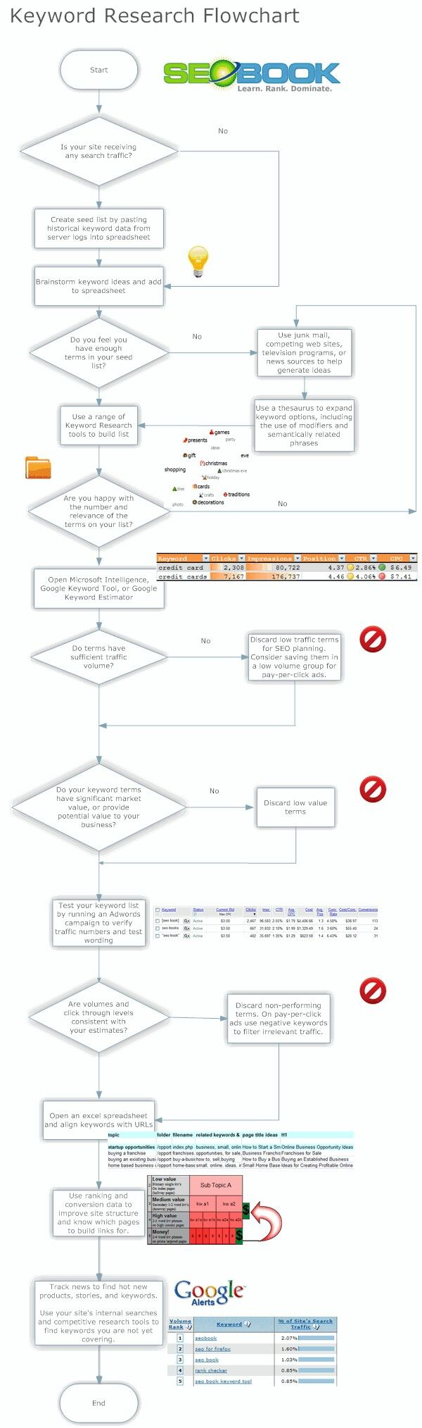 The 25 best flow chart online ideas on pinterest flow game seobooks keyword research flow chart infographic nvjuhfo Image collections